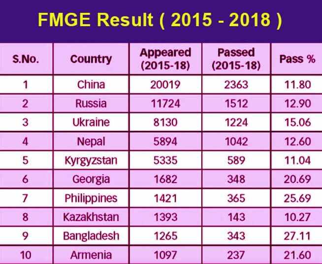 FMGE Passing Ratio 2015-2018